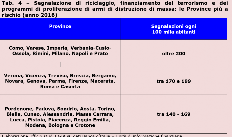 Cgia, ogni anno gli italiani spendono 4 miliardi per le prostitute
