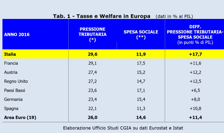 Con più tasse e meno welfare le persone a rischio povertà sono salite a 18 milioni