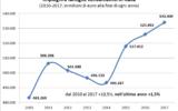 Cgia. Famiglie sempre più indebitate.Per non ridurre i consumi, no allo scambio meno Irpef più Iva