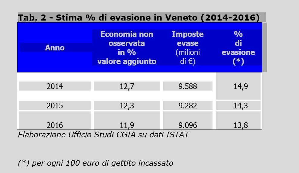 In Veneto sottratti all'erario 9 miliardi. L'evasione è scesa al 13.8 per cento