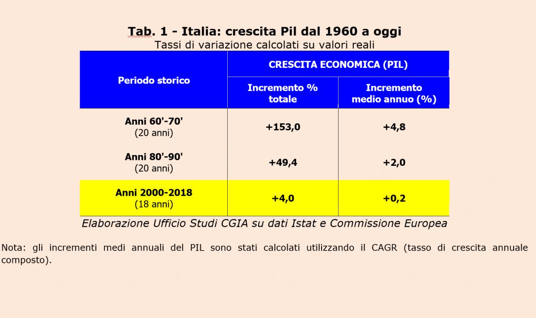 """Pil, Italia """"ferma"""" dal 2000: la crescita annua non supera lo 0,2 per cento"""