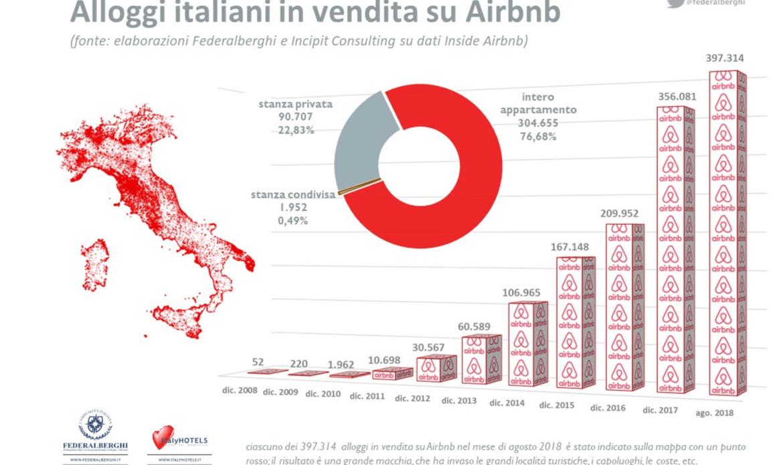 """Airbnb. Michielli (Federalberghi Veneto): """"Il governo smetta di farsi prendere in giro. Reagisca"""""""