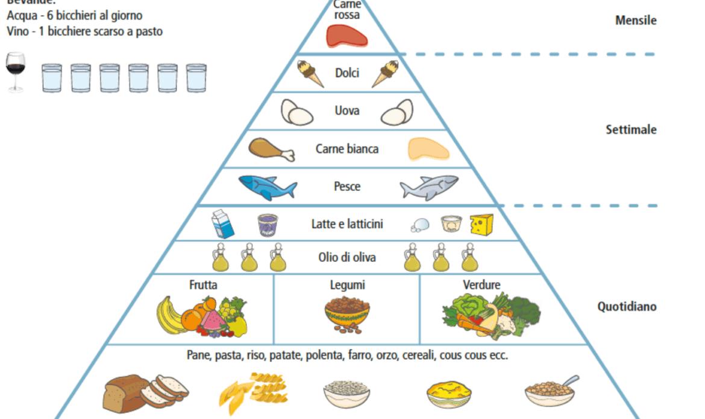La nostra salute? Il segreto in una Piramide