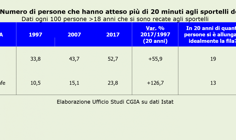 Continua ad aumentare l'attesa agli sportelli pubblici, anche se il Veneto è tra le regioni più virtuose