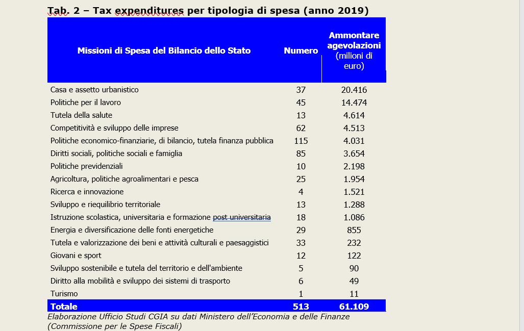 CGIA. I bonus fiscali ci costano 137 miliardi