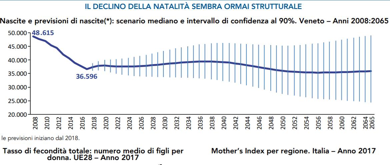 In Veneto la popolazione torna a crescere, effetto migrazioni