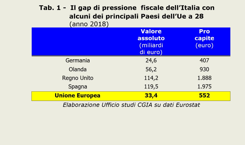 Paghiamo 33,4 miliardi di tasse in più rispetto alla media europea