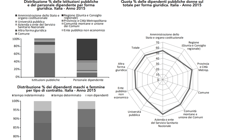 Pa: in Veneto 220mila dipendenti, pari a 4,3 ogni 100 abitanti. Percentuale tra le più basse d'Italia