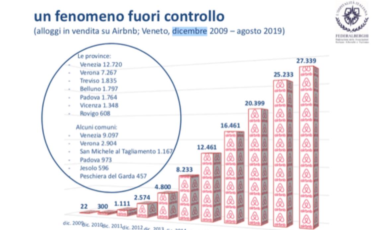 """Alloggi turistici, impennata di Airbnb in Veneto. Michielli (Federalberghi): """"Servono controlli a tappeto"""""""