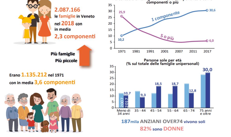Veneto, meno figli e rimangono con mamma e papà