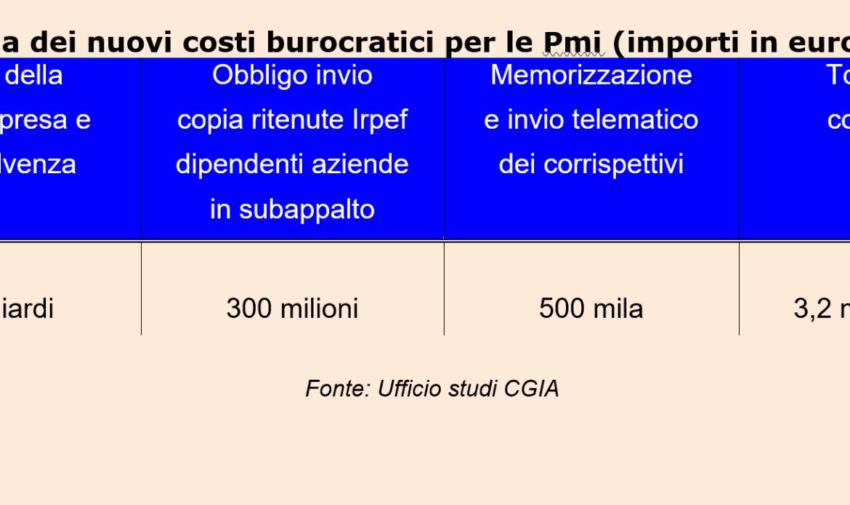 PMI, nuova burocrazia per 3,2 miliardi