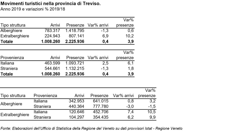 Turismo boom nella Marca Trevigiana: arrivi in crescita del 4 per cento
