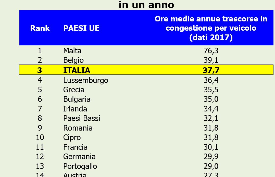 Veneto, bloccate 8,6 miliardi in opere strategiche: l'assenza di infrastrutture pesa 40 miliardi