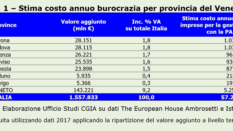 "Imprese venete, ogni anno 5,2 miliardi spesi in burocrazia. Verona e Padova ""soffocate"""