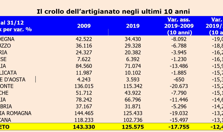 Crolla l'artigianato in Veneto. La CGIA si appella all'articolo 45 della Costituzione